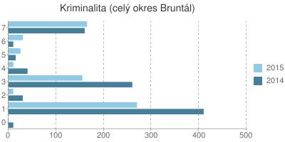 Kriminalita v okrese Bruntál