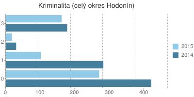Kriminalita v okrese Hodonín