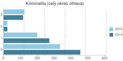 Kriminalita v okrese Jihlava