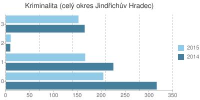 Kriminalita v okrese Jindřichův Hradec