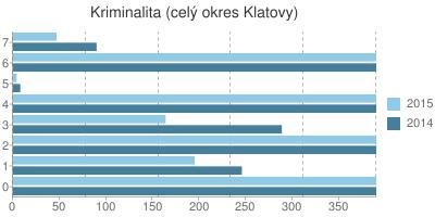Kriminalita v okrese Klatovy
