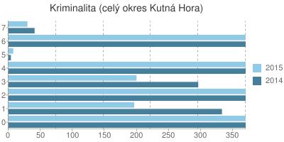 Kriminalita v okrese Kutná Hora