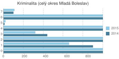 Kriminalita v okrese Mladá Boleslav
