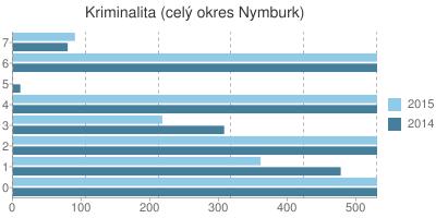Kriminalita v okrese Nymburk