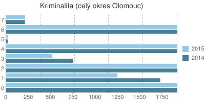 Kriminalita v okrese Olomouc