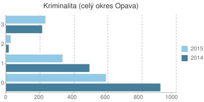 Kriminalita v okrese Opava