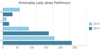 Kriminalita v okrese Pelhřimov