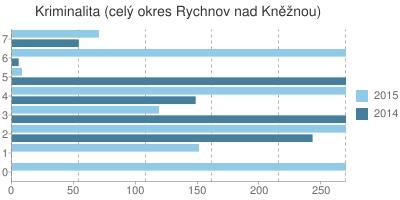 Kriminalita v okrese Rychnov nad Kněžnou