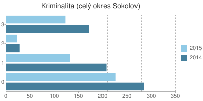 Kriminalita v okrese Sokolov