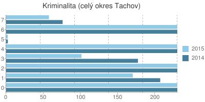 Kriminalita v okrese Tachov