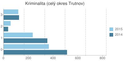Kriminalita v okrese Trutnov