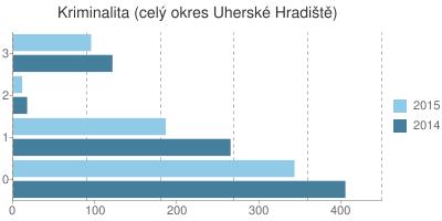 Kriminalita v okrese Uherské Hradiště