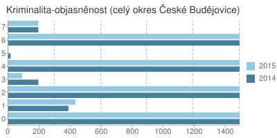 Kriminalita - objasněnost v okrese České Budějovice