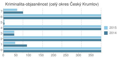 Kriminalita - objasněnost v okrese Český Krumlov