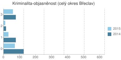 Kriminalita - objasněnost v okrese Břeclav