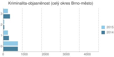 Kriminalita - objasněnost v okrese Brno-město