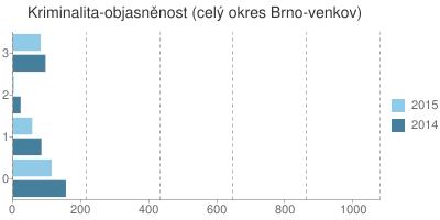 Kriminalita - objasněnost v okrese Brno-venkov