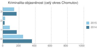 Kriminalita - objasněnost v okrese Chomutov