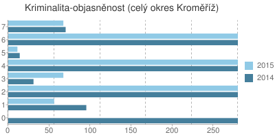 Kriminalita - objasněnost v okrese Kroměříž