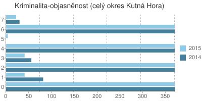 Kriminalita - objasněnost v okrese Kutná Hora