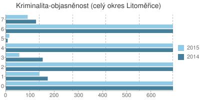 Kriminalita - objasněnost v okrese Litoměřice