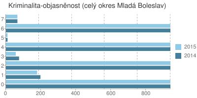 Kriminalita - objasněnost v okrese Mladá Boleslav