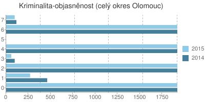 Kriminalita - objasněnost v okrese Olomouc
