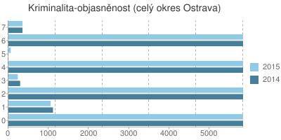 Kriminalita - objasněnost v okrese Ostrava