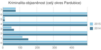 Kriminalita - objasněnost v okrese Pardubice
