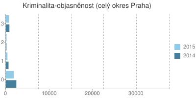 Kriminalita - objasněnost v okrese Praha