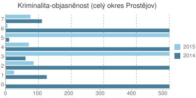 Kriminalita - objasněnost v okrese Prostějov