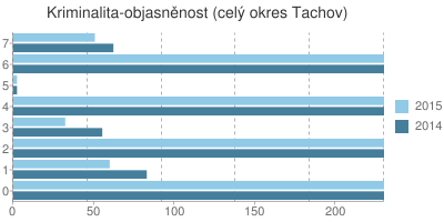 Kriminalita - objasněnost v okrese Tachov