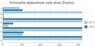 Kriminalita - objasněnost v okrese Znojmo