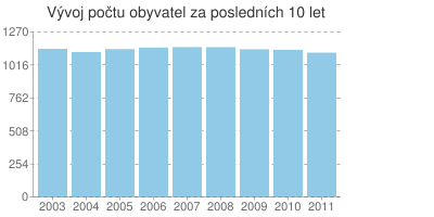 Statistika obce Osoblaha: Vývoj počtu obyvatel v posledních 10 letech