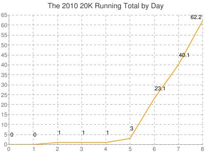 chart?chs=400x300&chd=t:0,0,1,1,1,3,23.1,40.1,62.2&chds=0,65&cht=lc&chxt=x,y&chxr=0,0,8|1,0,65&chtt=The+2010+20K+Running+Total+by+Day&chg=12.5,7.692&chm=N*f01*,000000,0,-1,11