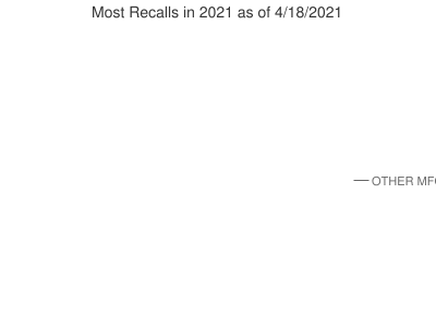 Most Recalls in 2021