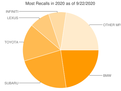 Most Recalls in 2020
