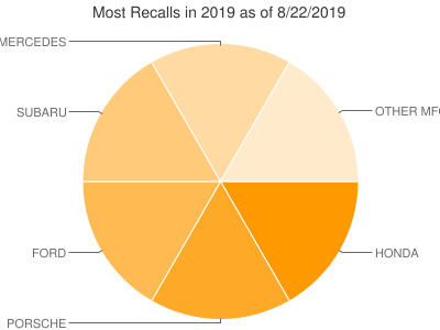 Most Recalls in 2019