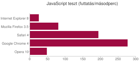 JavaScript teszt (futtatás/másodperc)
