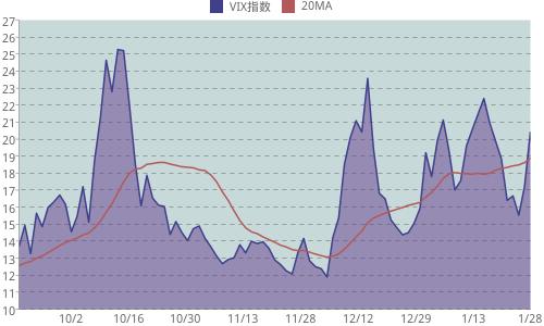 VIX指数の推移