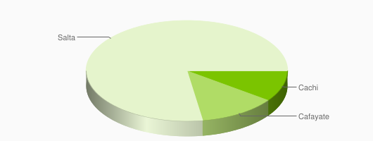 Distribución de Restaurantes en Salta