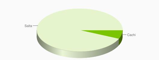 Distribución de Comercios en Salta