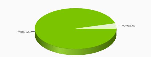 Distribución de Restaurantes en Mendoza