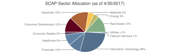 SCAP Sector Allocation (as of 4/30/2017)