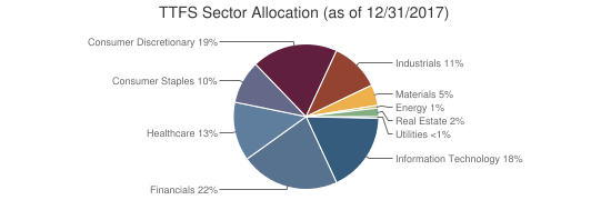 TTFS Sector Allocation (as of 12/31/2017)