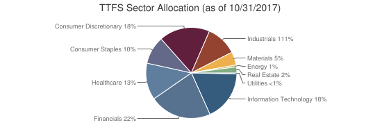 TTFS Sector Allocation (as of 10/31/2017)