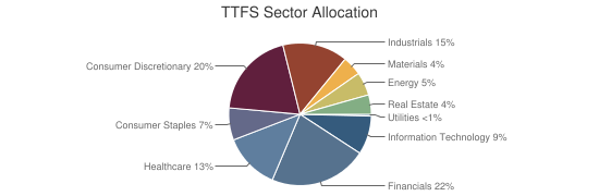 TTFS Sector Allocation