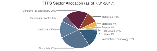 TTFS Sector Allocation (as of 7/31/2017)