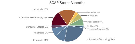 SCAP Sector Allocation