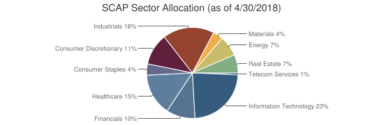 SCAP Sector Allocation (as of 4/30/2018)